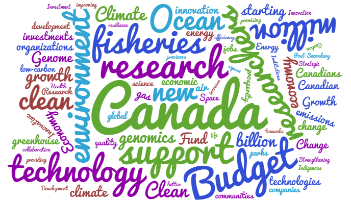 worldcloud budget 2