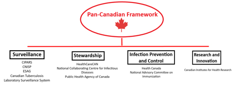 Cdn-agencies-supporting-framework