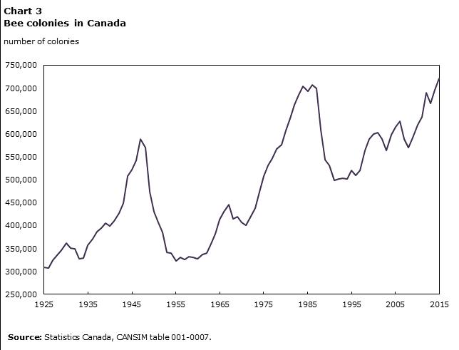 stats-canada-1