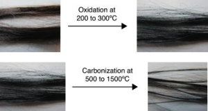 four panels showing increasingly refined black fibres