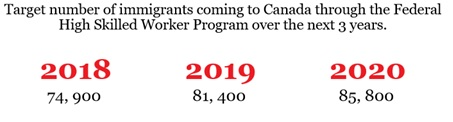 Target-number-through-high-skilled-worker-program-until-2020