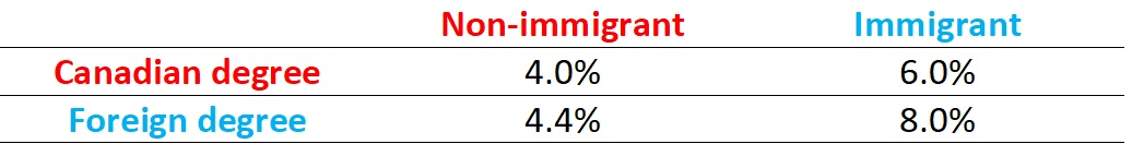 Unemployment-rates-STEM-degree-immigration