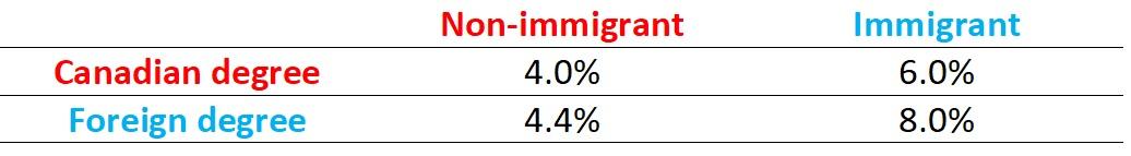 Unemployment-rates-STEM-degree-immigration