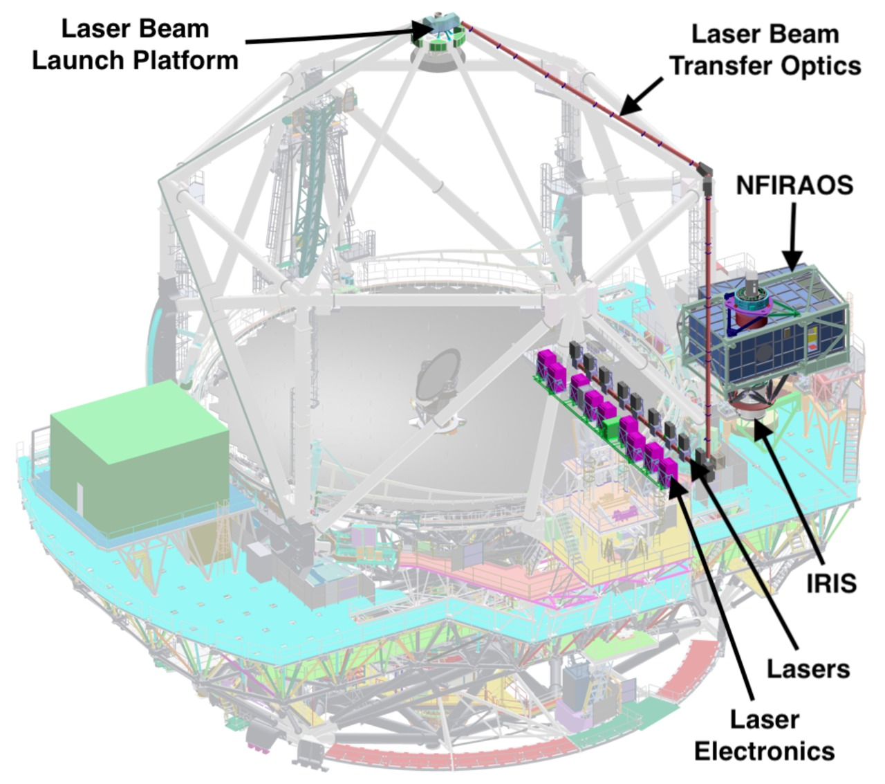 The TMT telescope with NFIRAOS and the IRIS science instrument. Credit: TMT International Observatory