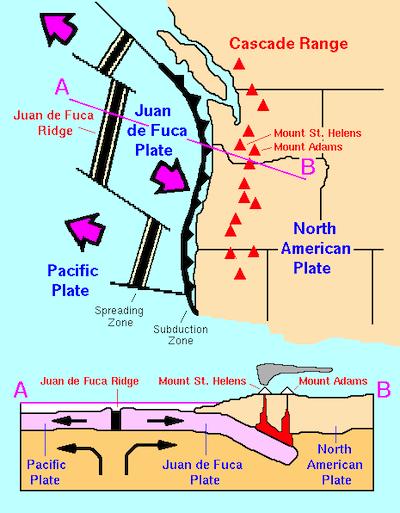 Juan de Fuca subduction zone. By USGS